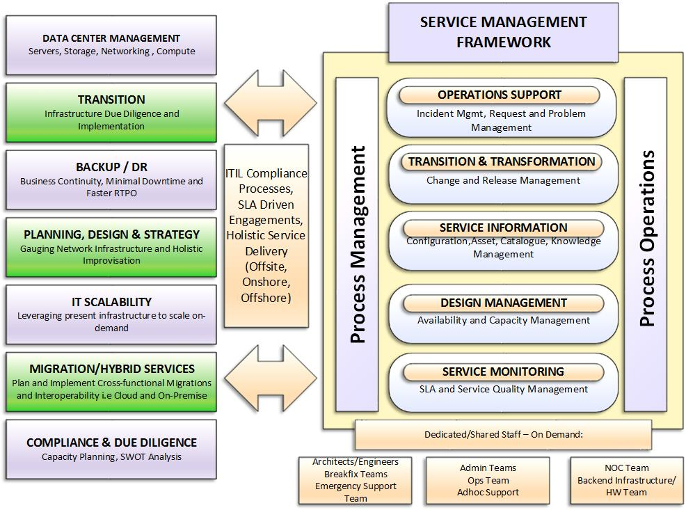 Managed NOC Service