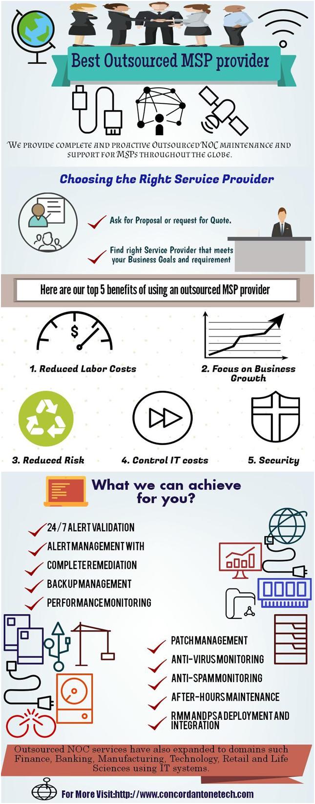 Infographics ⋆ Concordantone Tech